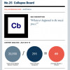 Collapse Board: The 25th Most Influential Online Indie & Alternative Music Publication in the World