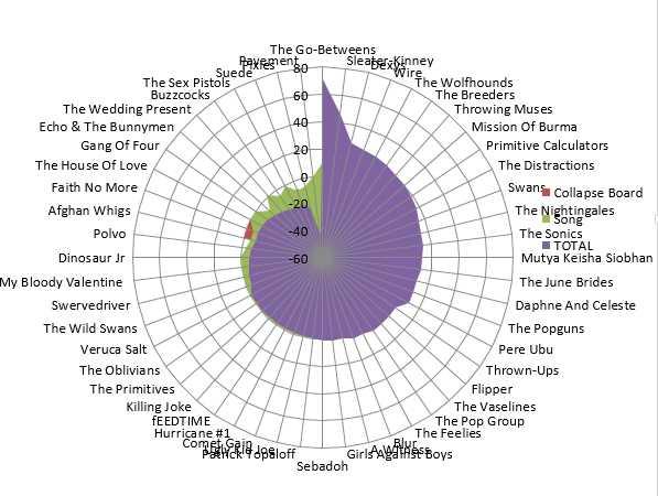 chart around the line